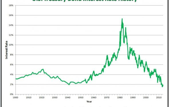 A Historical Look at Interest Rates | spence