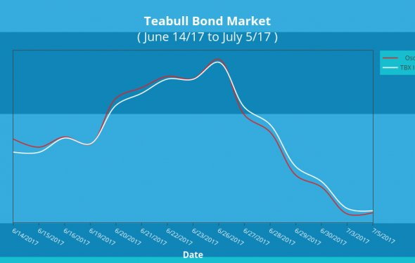 Bond Market Update July 5, 2017 – Teabull Asset Timer