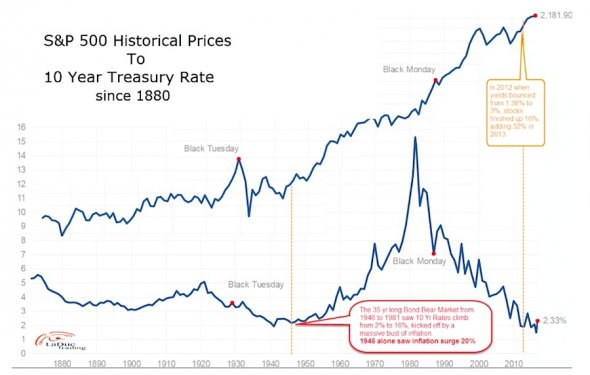 Bond Weary: A Historical Look At Interest Rates And Market