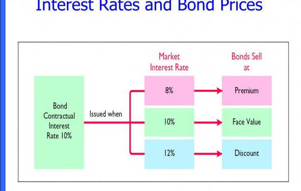Bond yields and prices - easymoneyniow.ga