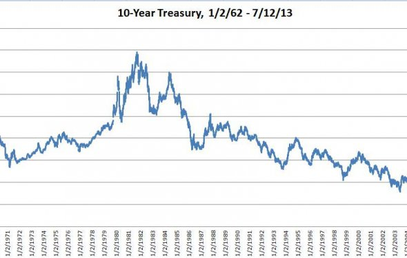Us treasury 30 year bond rate history bond market