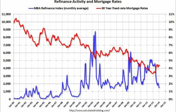 Calculated Risk: Mortgage Rates compared to Ten Year Treasury