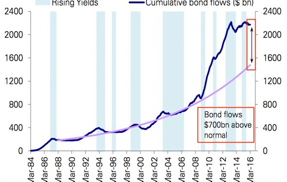 Deutsche Bank: This is what a $700 billion bond market bubble