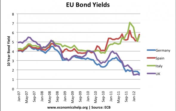 Factors that determine bond yields | Economics Help