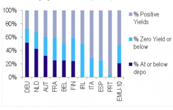 Here s why the collapse in global bond yields is so significant