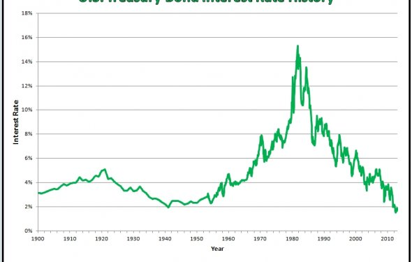 Observations: 100 Years of Treasury Bond Interest Rate History