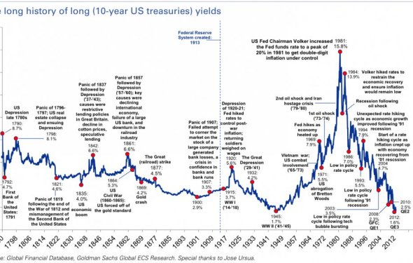 The 10-Year US Treasury Note Since 1790 - Business Insider