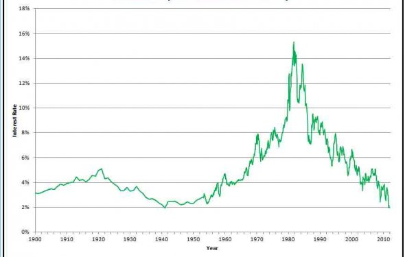 30 year treasury bond rate history bond market