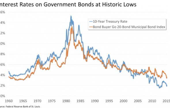 Us government bonds interest rates / publiconsulting.ga