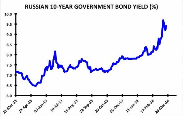 Yahoo bond rates : howtoinvestoiyp.ga