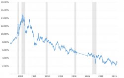 30-year Treasury Bond Historical Chart (Source - macrotrends.net)