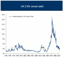 BAML UK bond yields