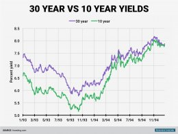 old timey 30 year vs 10 year yields