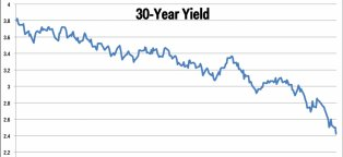30 year Treasury bond interest rate