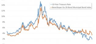 government bonds interest rates